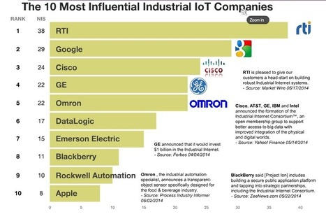 """Which Companies Dominate the """"Internet of Things?"""" - The Future Workplace 