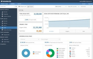 SimilarWeb PRO lets you dig deeper on competitors' Web traffic data | Technology & Business | Scoop.it