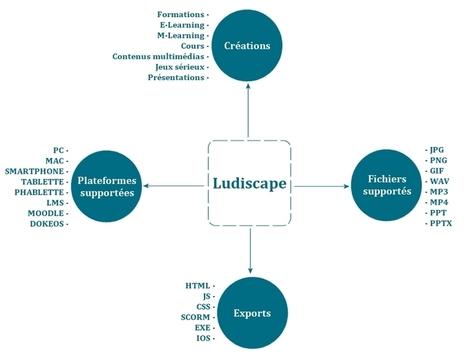 Ludiscape logiciel de e-learning | Outils auteurs Serious game | Scoop.it