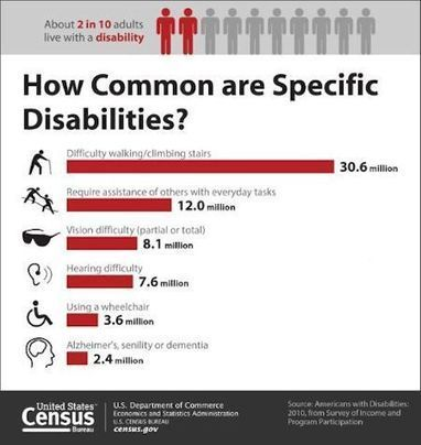 Recent U.S. Disability Statistics from the Census Bureau | Differently Abled and Our Glorious Gadgets | Scoop.it