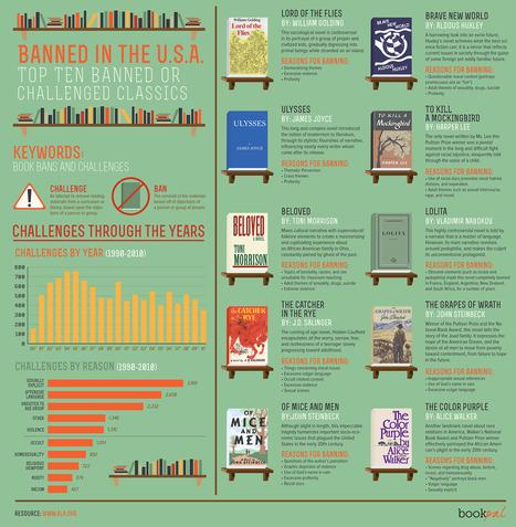 Top Ten Books BANNED In The USA | Le BONHEUR comme indice d'épanouissement social et économique. | Scoop.it