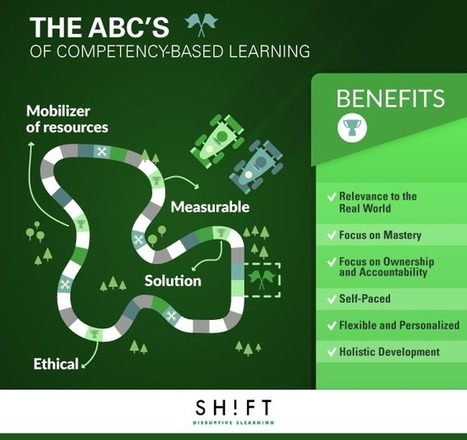 The ABC's of Competency-Based eLearning -#Infographic | Disseny instrucional (DI) | Scoop.it