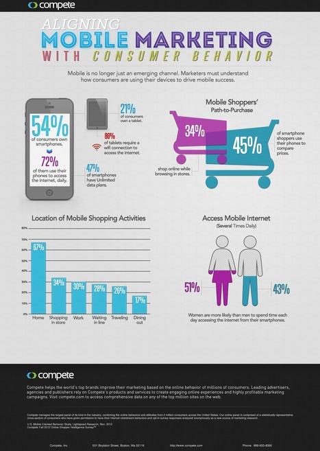 Consumer Behavior & Mobile Marketing [INFOGRAPHIC]   Keeping a keen eye on Consumer behaviour   Scoop.it