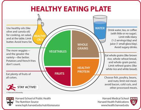 Healthy Eating Plate - Harvard Health Publications | Paz y bienestar interior para un Mundo Mejor | Scoop.it