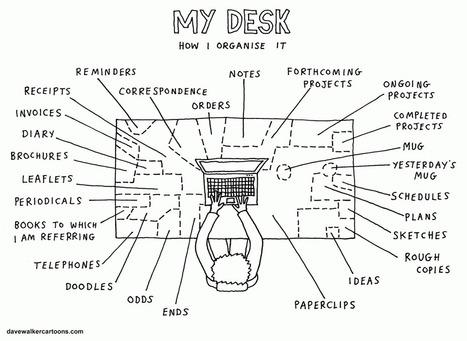 My desk | Brain-Mind Psychology | Scoop.it