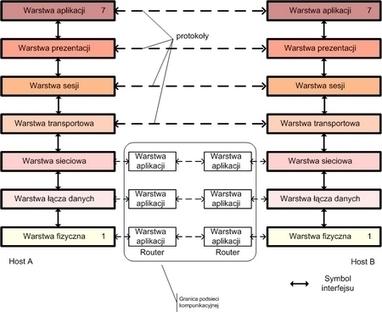 Charakterystyka architektury ISO/OSI | Model ISO OSI | Scoop.it