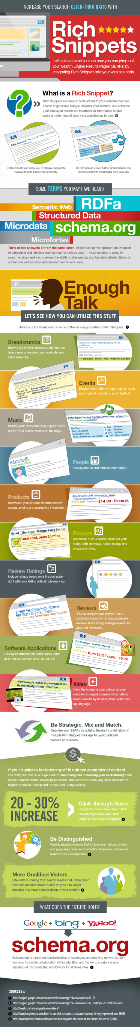 Infographie SEO : les Rich Snippets | AUTOVEILLE | Digital & Mobile Marketing Toolkit | Scoop.it