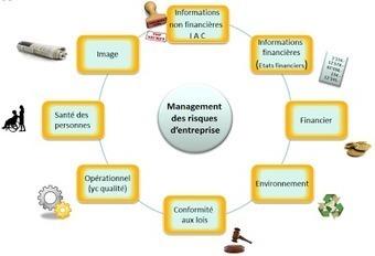 "etheos: ""Gestion des risques"" | digital entrepreneurship | Scoop.it"