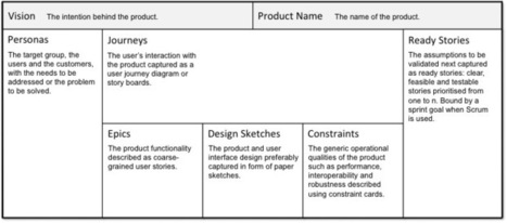 A Product Canvas for Agile Product Management | Designing  service | Scoop.it