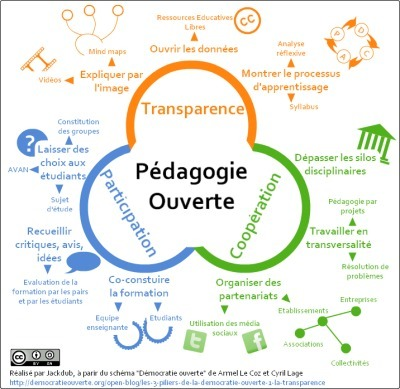 Pédagogie ouverte : présentation à partir d'unexemple | Revolution in Education | Moisson sur la toile: sélection à partager! | Scoop.it