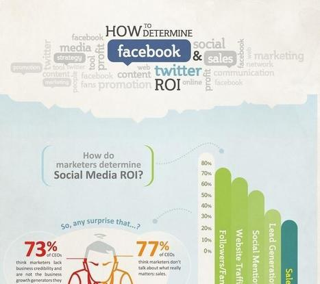 The ROI of Facebook and Twitter [infographic] | Optimize your Social Media | Scoop.it