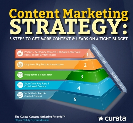 Ultimate Content Marketing Strategy | Content Marketing Forum | World's Best Infographics | Scoop.it