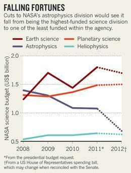 NASA telescopes face budget abyss : Nature News | Planets, Stars, rockets and Space | Scoop.it