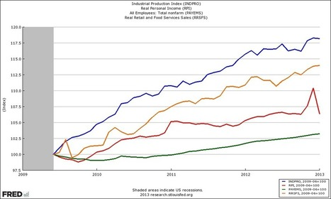 Economic Forecast March 2013: Improves But Not Great Yet | Global Economic Intersection | New agricultural trends | Scoop.it
