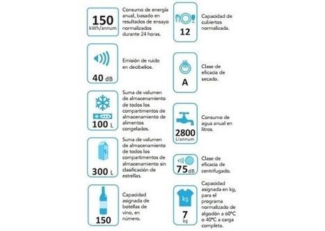 Electrodomesticos de bajo consumo - erenovable.com | Educacion, ecologia y TIC | Scoop.it