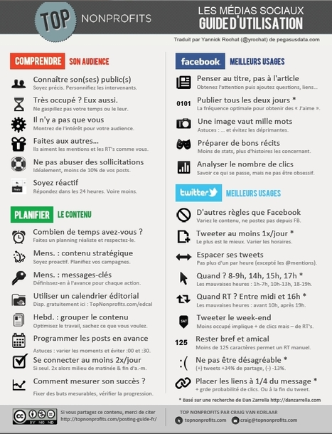 [infographie] Guide d'utilisation des médias sociaux | Social Media Curation par Mon Habitat Web | Scoop.it