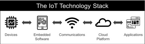 Internet of Things: A Primer for Product Managers | Internet of Things & Innovation | Scoop.it