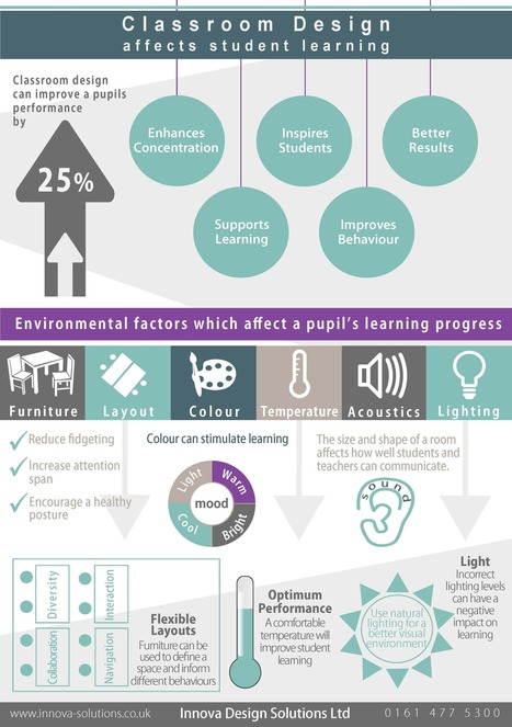 Classroom design aids student learning | Things an educator should consider | Scoop.it