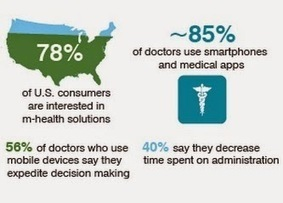 ePharma Summit: mHealth Explained in Facts | mHealth- Advances, Knowledge and Patient Engagement | Scoop.it