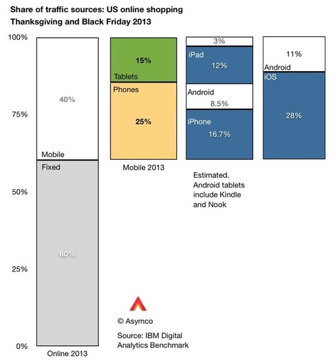 Chart of the day: Christmas cybershopping, Apple style - Apple 2.0 -Fortune Tech | Miscellany | Scoop.it