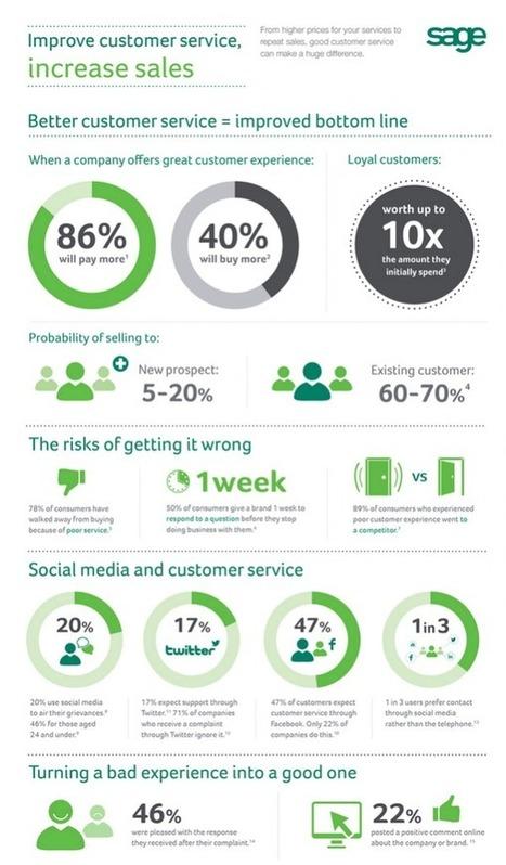 Some Customer Experience Statistics Worth Knowing… | CustomerThink | Statistics | Scoop.it