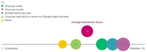These 40 Stats Will Change the Way You Think About Google Apps | Ed Tech | Scoop.it