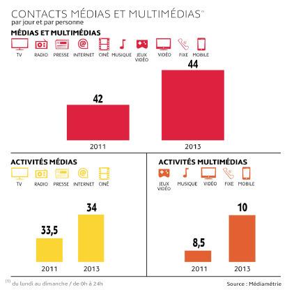 44 contacts par jour et par personne avec le numérique | Communication Commerciale | Scoop.it