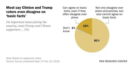 In Presidential Contest, Voters Say 'Basic Facts,' Not Just Policies, Are in Dispute | POL300 Theory, Data and Statistics | Scoop.it