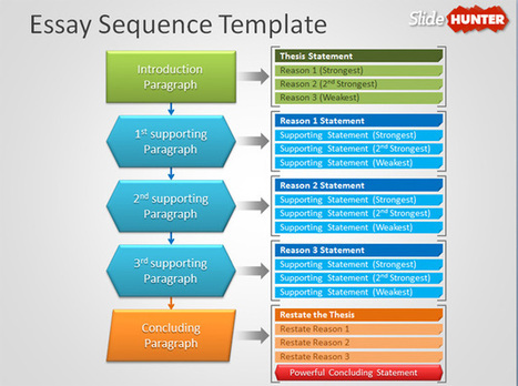 sequence essay