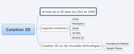 Evolution de la cotation 3D | Evolution visualisation de la cotation 3D | Scoop.it