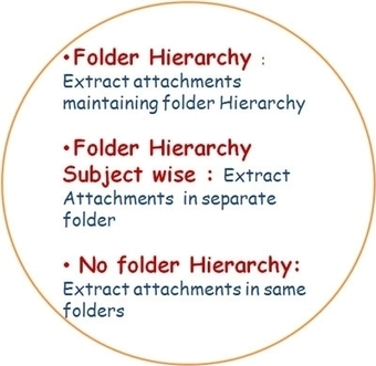 Extract multiple attachments on single folder | Outlook Attachment Extractor | Scoop.it