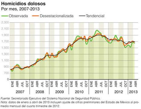Nexos - Menos ruido, misma furia | Mexican politics | Scoop.it
