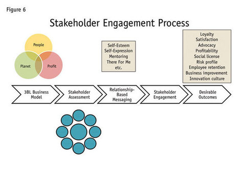 The value of stakeholder engagement | Facilitating the management of transformation | Scoop.it