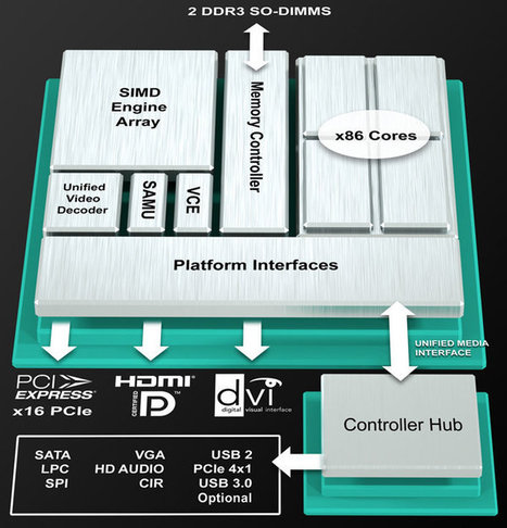 AMD Launches AMD Embedded R-Series APU Platform | Embedded Systems News | Scoop.it