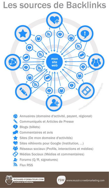 Les sources pour réaliser des liens dans ma stratégie de NetlinkingReussir son WebMarketing | Les Outils du Community Management | Scoop.it