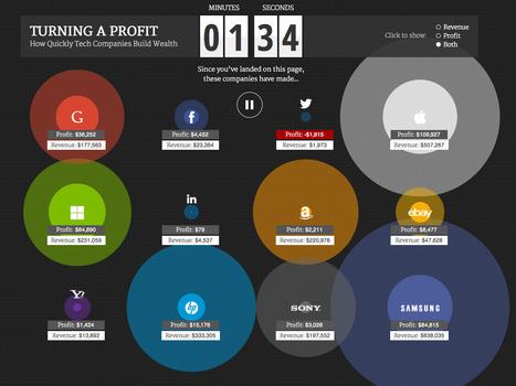 How Quickly Tech Companies Build Wealth | Journalisme graphique | Scoop.it
