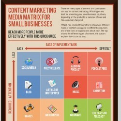 [Infographic] The Content Marketing Matrix for Small Businesses   Visual.ly   sustainable innovation   Scoop.it