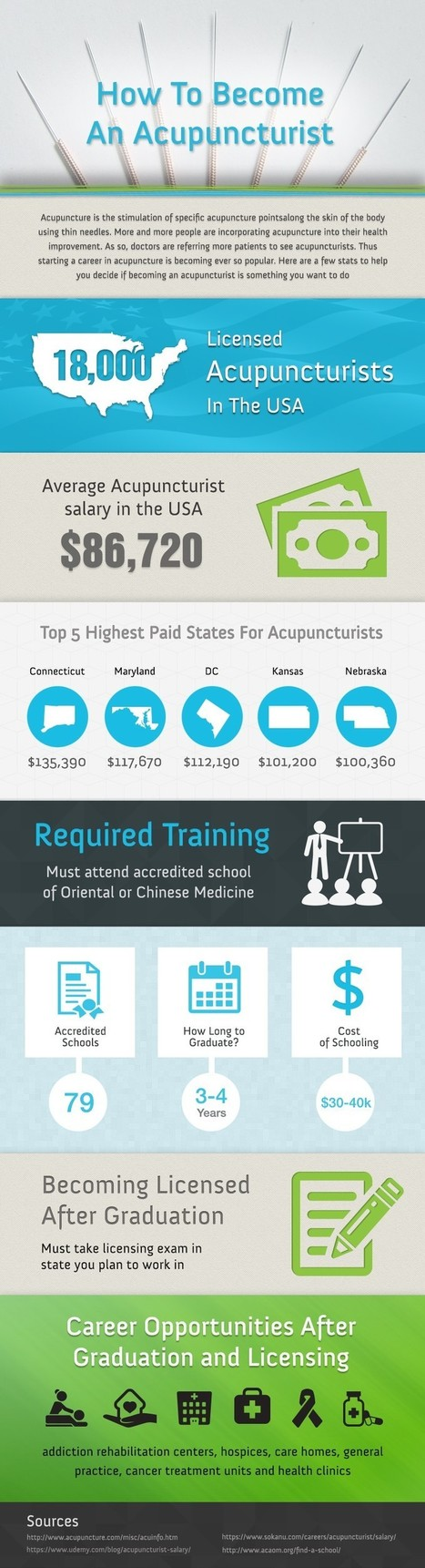 How to become an Acupuncturists & Highest Paid States | All Infographics | Scoop.it