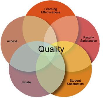 Effective Practices in Online Education | The Sloan Consortium | Online Faculty Effectiveness | Scoop.it