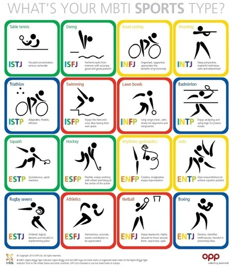 What's your MBTI sports type? | Digital-News on Scoop.it today | Scoop.it