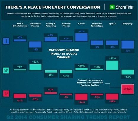 Etude : Comment se font les partages de contenu sur les réseaux sociaux - #Arobasenet   Referencement go   Scoop.it