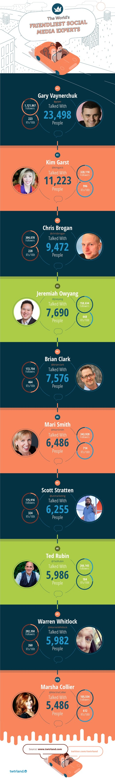 The World's Friendliest Influential Social Media Experts #infographic | MarketingHits | Scoop.it