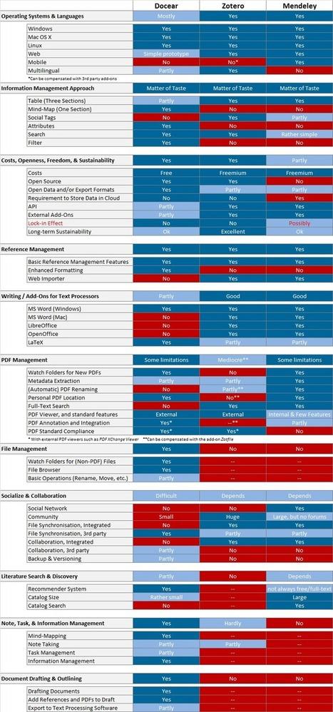 Comprehensive Comparison of Reference Managers: Mendeley vs. Zotero vs. Docear « Docear | Linguagem Virtual | Scoop.it