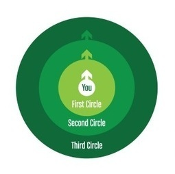 The Three Circles of Content Marketing Influence | Surviving Social Chaos | Scoop.it