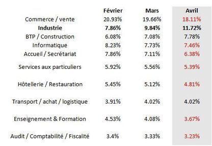 Baromètre Emploi Qapa – Avril 2012   Emploi Industrie   Scoop.it