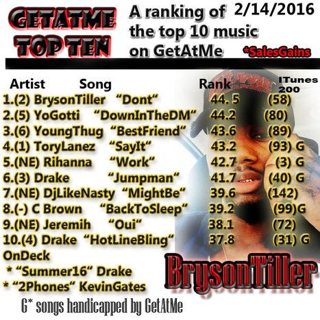 GetAtMe TopTen 2/14/2016 Bryson Tiller's 'DONT' takes #1... #Dont   GetAtMe   Scoop.it