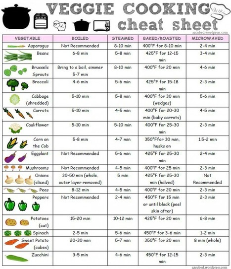 Veggie Cooking Cheat-Sheet [infographic] | Healthy Cooking Magazine | Scoop.it
