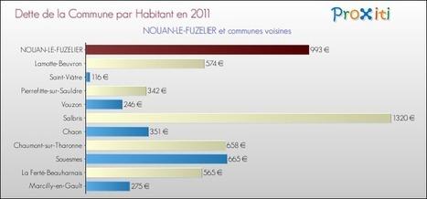 La Dette de la Commune de NOUAN-LE-FUZELIER (41600)   Autour de Nouan-le-Fuzelier   Scoop.it