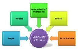 Online Learning Communities | LTO Blog | Jewish Education | Scoop.it