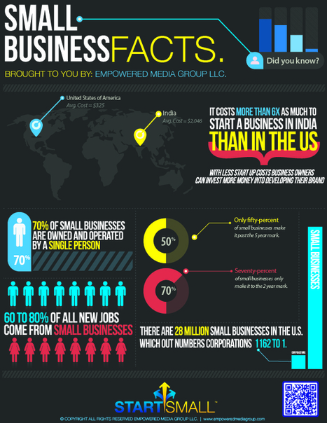 10 Awesome Infographics for Small Business | Business 2 Community | education, business teaching learning | Scoop.it
